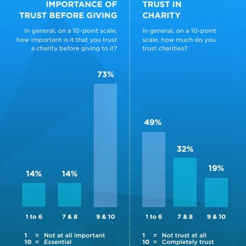 GiveOrg-Donor-Trust-Chart-square